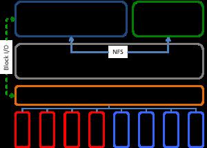 nutanix architecture